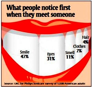 What people notice first smile